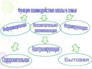 Функции взаимодействия школы и семьи