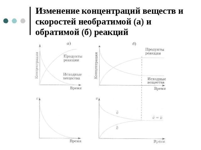 Изменение концентраций веществ и скоростей необратимой (а) и обратимой (б) реакций