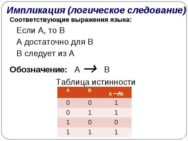 Импликация (логическое следование) Соответствующие выражения языка:  Если A, то B  A достаточно для B  B следует из AОбозначение: А ВТаблица истинности