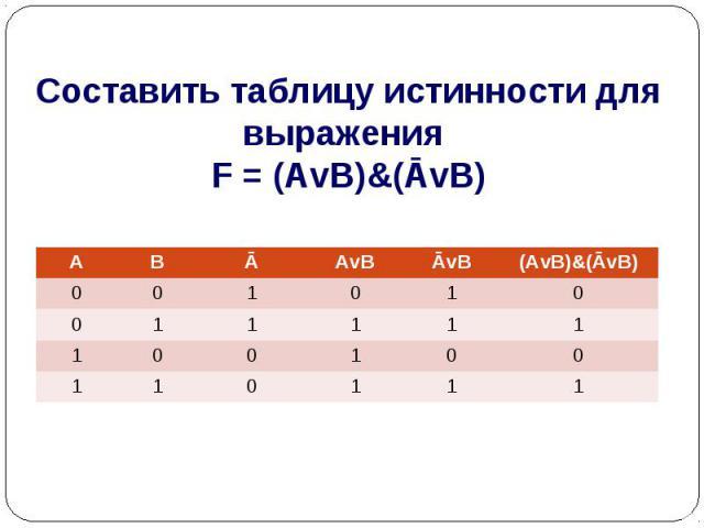 Составить таблицу истинности для выражения F = (AvB)&(ĀvB)