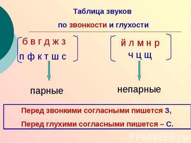 Таблица звуков по звонкости и глухостиПеред звонкими согласными пишется З, Перед глухими согласными пишется – С.