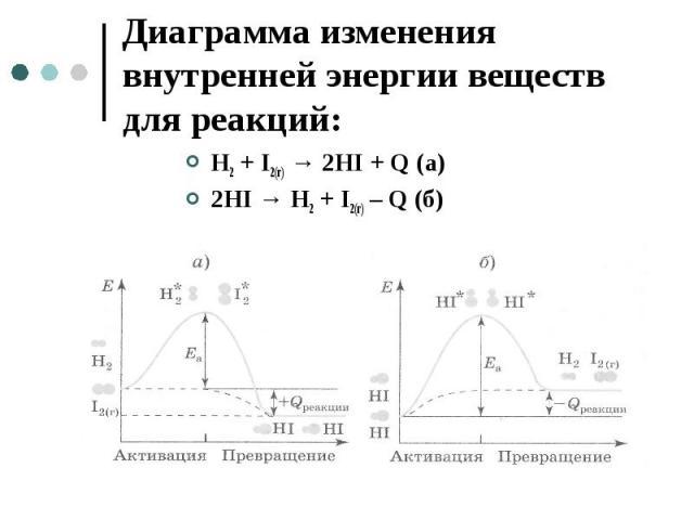Диаграмма изменения внутренней энергии веществ для реакций: