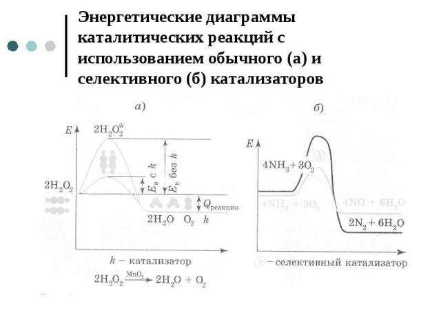 Энергетические диаграммы каталитических реакций с использованием обычного (а) и селективного (б) катализаторов