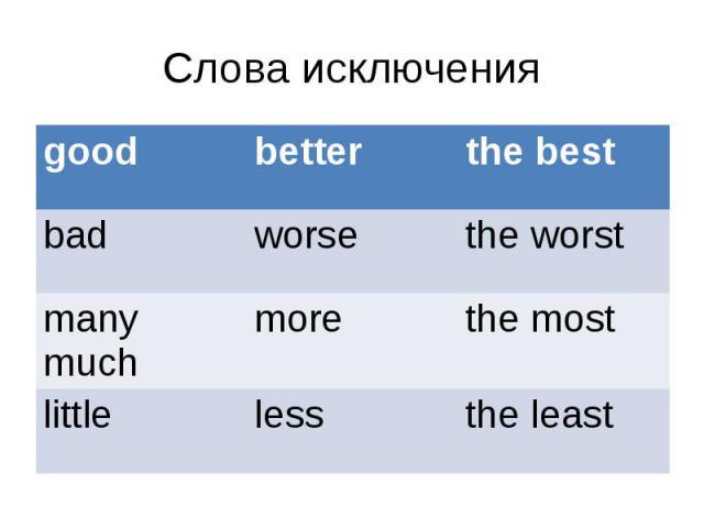 Слова исключения