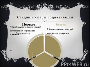 Стадии и сферы социализации Первая Преобладание внешних санкций регулирования со