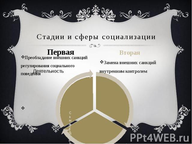 Стадии и сферы социализации Первая Преобладание внешних санкций регулирования социального поведения Вторая Замена внешних санкций внутренним контролем