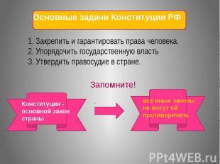 Основные задачи Конституции РФ 1. Закрепить и гарантировать права человека.2. Уп
