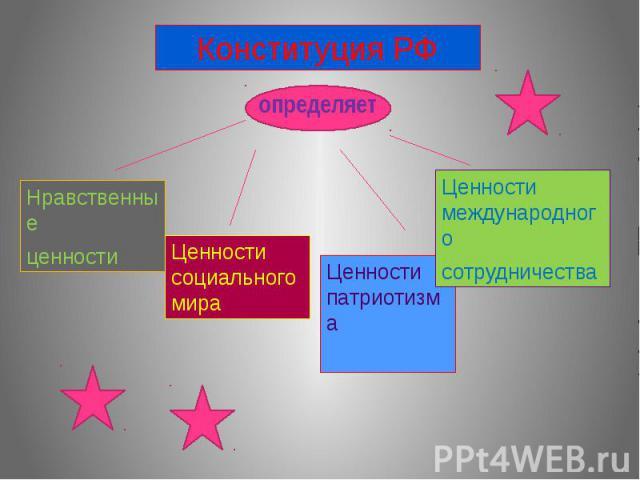 Конституция РФ определяетНравственныеценностиЦенности социального мираЦенности патриотизмаЦенности международного сотрудничества