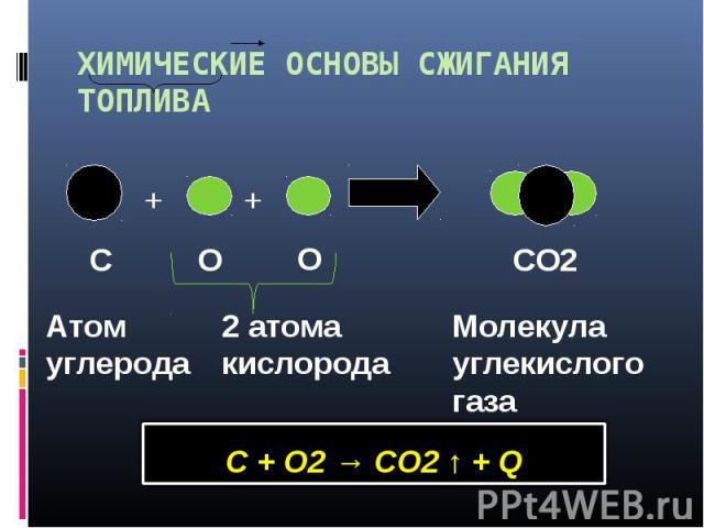 ХИМИЧЕСКИЕ ОСНОВЫ СЖИГАНИЯ ТОПЛИВА Атом углерода2 атома кислорода Молекула углекислого газа