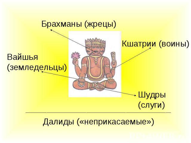 Брахманы (жрецы)Вайшья (земледельцы)Кшатрии (воины)Шудры (слуги)Далиды («неприкасаемые»)