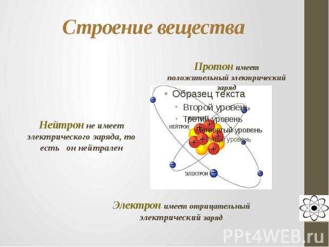 Строение вещества Протон имеет положительный электрический зарядНейтрон не имеет электрического заряда, то есть он нейтраленЭлектрон имеет отрицательный электрический заряд