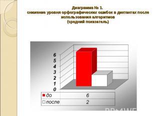 Диаграмма № 1. снижение уровня орфографических ошибок в диктантах после использо