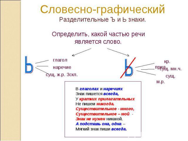 Словесно-графическийРазделительные Ъ и Ь знаки. Определить, какой частью речи является слово.В глаголах и наречияхЗнак пишется всегда,У кратких прилагательных Не пишем никогда. Существительное - много, Существительное – мой - Знак не нужен никакой.А…