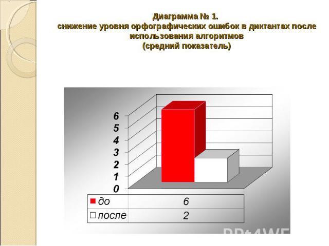 Диаграмма № 1. снижение уровня орфографических ошибок в диктантах после использования алгоритмов(средний показатель)