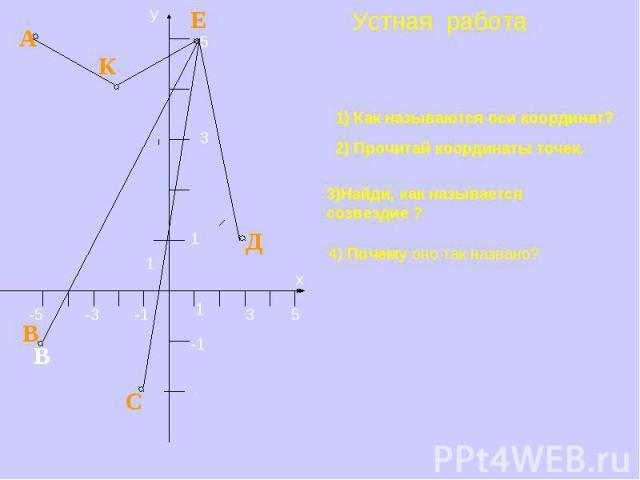 Устная работа 1) Как называются оси координат? 2) Прочитай координаты точек.3)Найди, как называется созвездие ?4) Почему оно так названо?