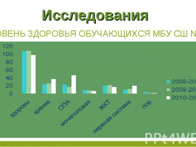 Исследования Уровень здоровья обучающихся МБУ сш № 11
