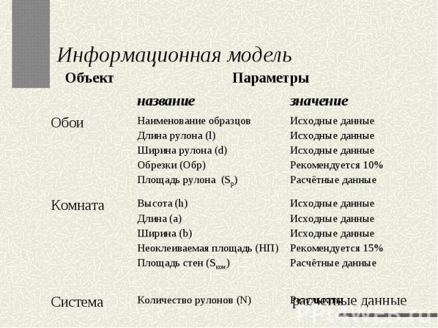 Информационная модель