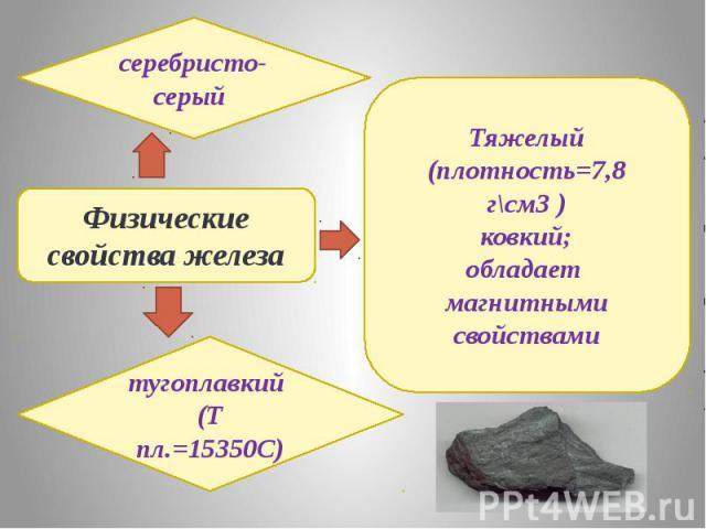 Физические свойства железасеребристо-серый тугоплавкий (Т пл.=15350C)Тяжелый (плотность=7,8 г\см3 )ковкий;обладает магнитными свойствами