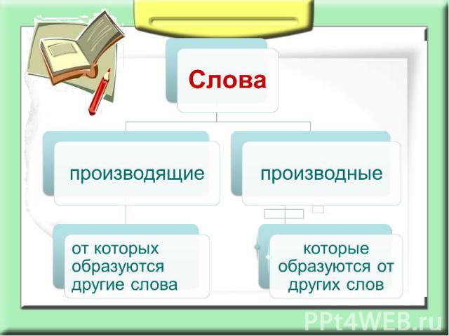 Словапроизводящиеот которых образуются другие словапроизводныекоторые образуются от других слов