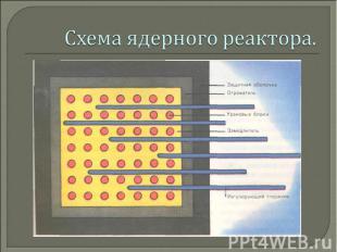 Схема ядерного реактора.