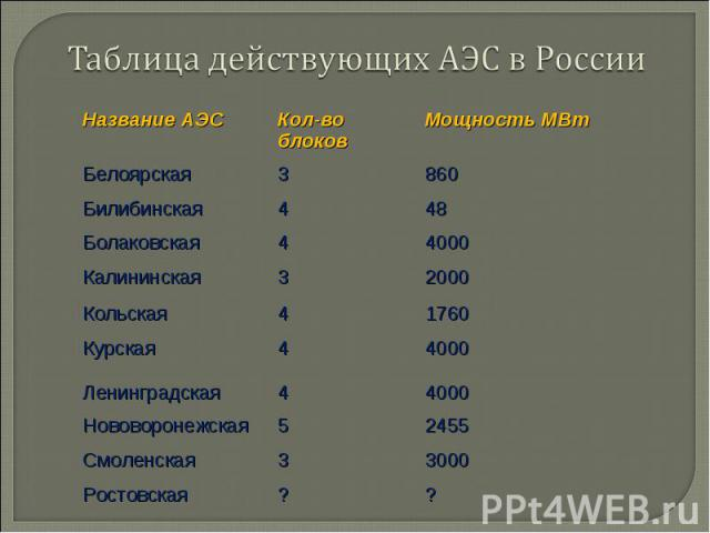 Таблица действующих АЭС в России