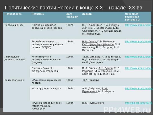 Политические партии России в конце XIX – начале XX вв.