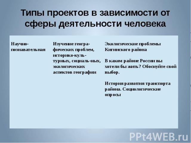 Типы проектов в зависимости от сферы деятельности человека