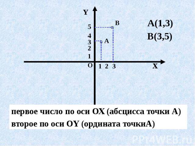 первое число по оси ОХ (абсцисса точки А) второе по оси OY (ордината точкиА)