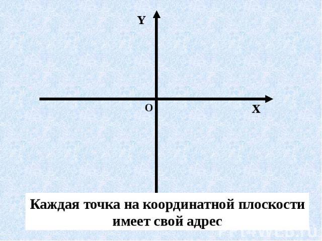 Каждая точка на координатной плоскости имеет свой адрес