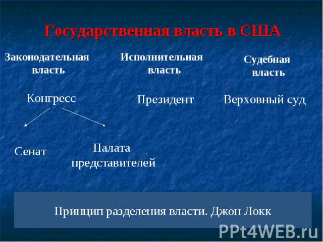 Государственная власть в США Принцип разделения власти. Джон Локк