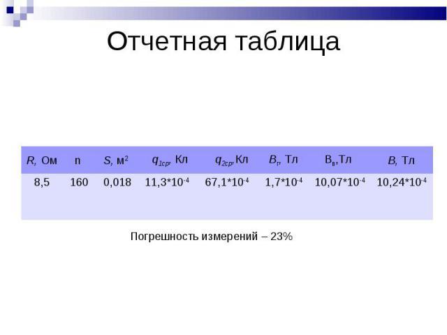 Отчетная таблица