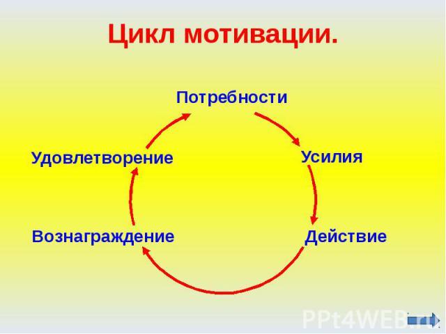 Цикл мотивации.