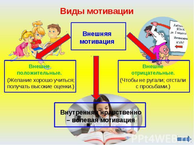 Виды мотивации Внешняя мотивацияВнешне положительные.(Желание хорошо учиться; получать высокие оценки.)Внешне отрицательные.(Чтобы не ругали; отстали с просьбами.)Внутренняя нравственно – волевая мотивация