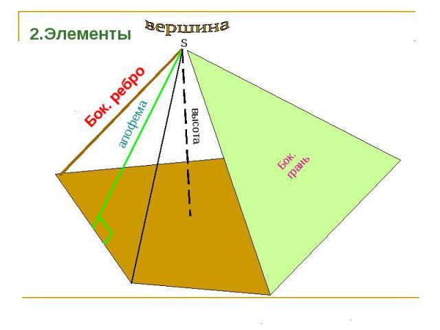 2.Элементы