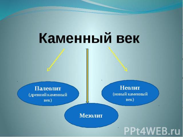 Каменный век Палеолит(древний каменный век)МезолитНеолит(новый каменный век)
