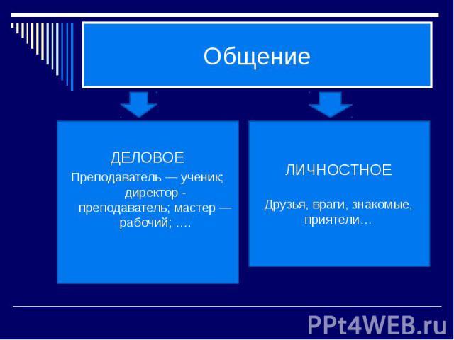 Общение ДЕЛОВОЕПреподаватель — ученик; директор - преподаватель; мастер — рабочий; …. ЛИЧНОСТНОЕДрузья, враги, знакомые, приятели…