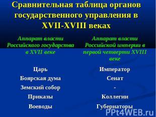 Сравнительная таблица органов государственного управления в XVII-XVIII веках