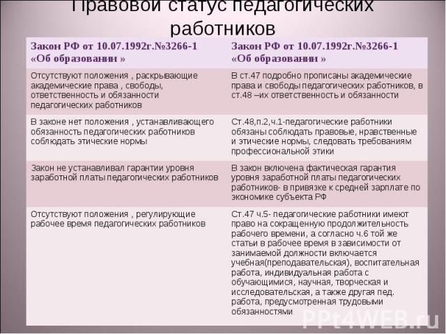 Правовой статус педагогических работников