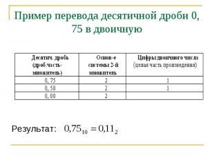 Пример перевода десятичной дроби 0, 75 в двоичную Результат: