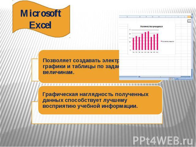 MicrosoftExcelПозволяет создавать электронные графики и таблицы по заданным величинам.Графическая наглядность полученных данных способствует лучшему восприятию учебной информации.