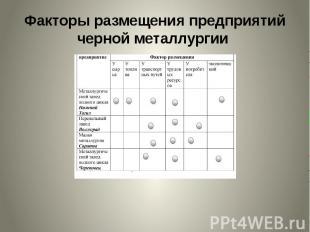 Факторы размещения предприятий черной металлургии