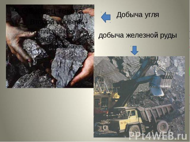 Добыча углядобыча железной руды
