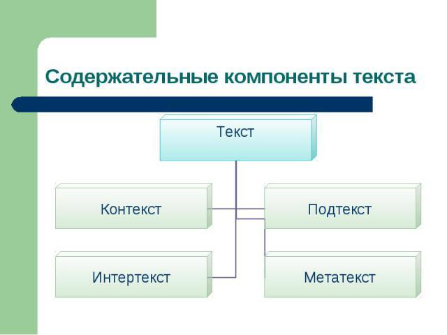 Содержательные компоненты текста