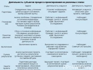 Деятельность субъектов процесса проектирования на различных этапах