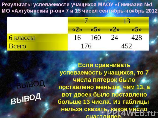 Результаты успеваемости учащихся МАОУ «Гимназия №1 МО «Ахтубинский р-он» 7 и 13 чисел сентябрь-ноябрь 2012ВЫВОДЕсли сравнивать успеваемость учащихся, то 7 числа пятерок было поставлено меньше, чем 13, а вот двоек было поставлено больше 13 числа. Из …