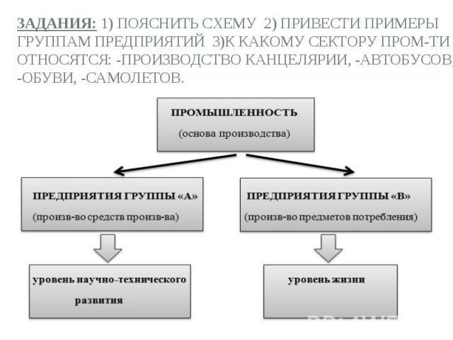 Задания: 1) пояснить схему 2) привести примеры группам предприятий 3)к какому сектору пром-ти относятся: -производство канцелярии, -автобусов, -обуви, -самолетов.