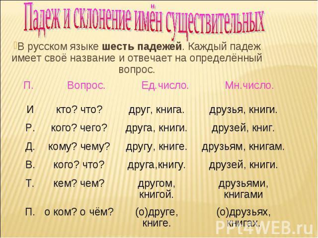 Падеж и склонение имён существительных В русском языке шесть падежей. Каждый падеж имеет своё название и отвечает на определённый вопрос.