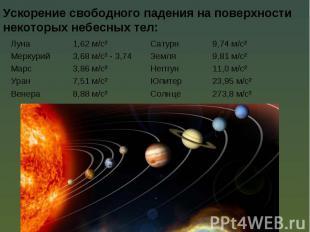 Ускорение свободного падения на поверхности некоторых небесных тел: