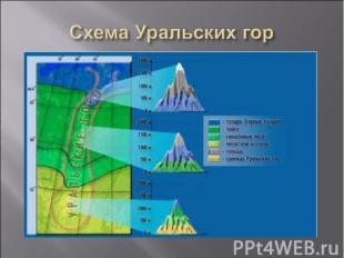 Схема Уральских гор
