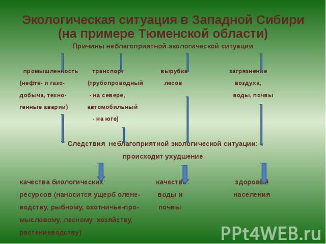 Экологическая ситуация в Западной Сибири (на примере Тюменской области) Причины неблагоприятной экологической ситуации промышленность транспорт вырубка загрязнение(нефте- и газо- (трубопроводный лесов воздуха,добыча, техно- - на севере, воды, почвыг…